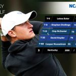 Euler & Stallings Lead UK Golf on Day One at NCAA Regional