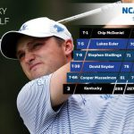 McDaniel's Ascent Leads UK on Day Two of NCAA Regional Golf