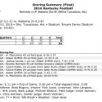 Kentucky/Alabama Game Notes Quotes And Statistics