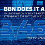 UK Men's Basketball Led Nation in Home Attendance in 2016-17
